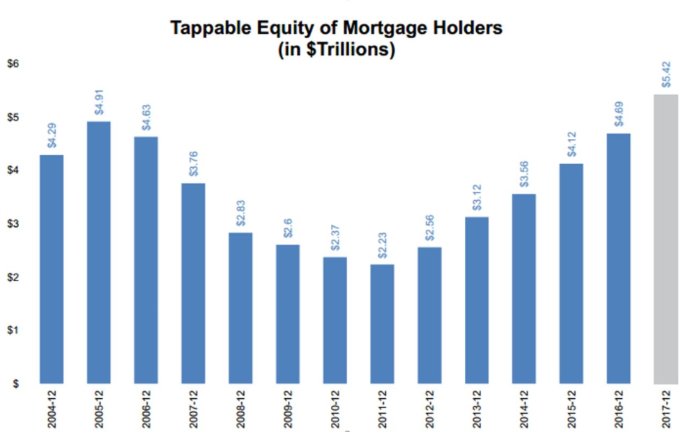 Americans Sitting on Trillions of Tappable Equity
