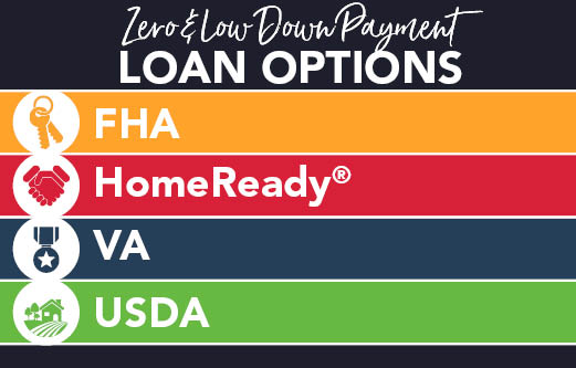 Zero and low down payment Banner